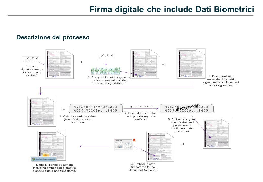 Firma digitale che include Dati Biometrici