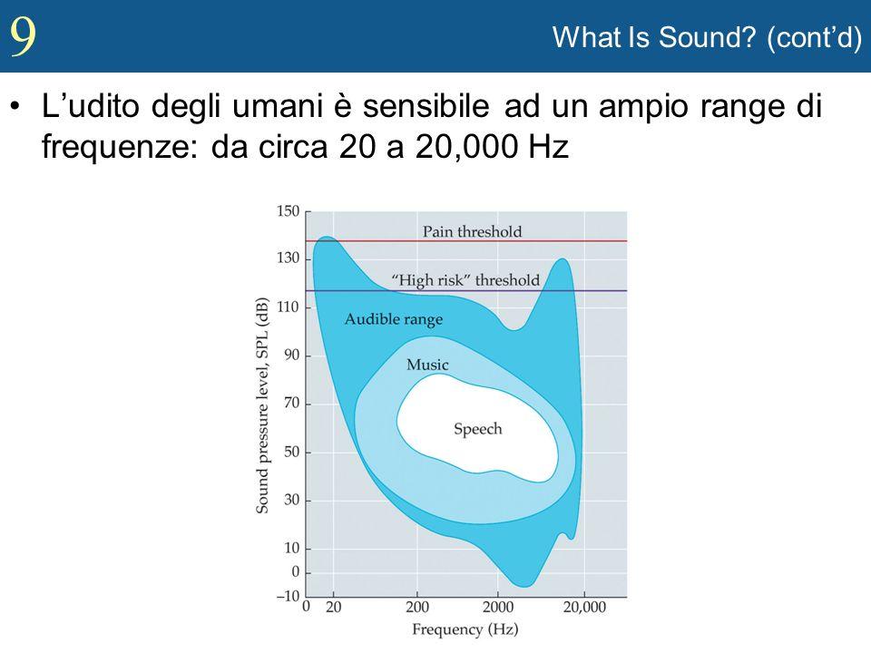 What Is Sound (cont'd) L'udito degli umani è sensibile ad un ampio range di frequenze: da circa 20 a 20,000 Hz.