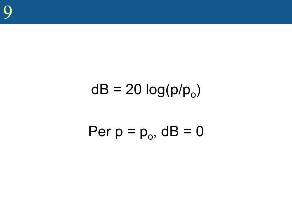 dB = 20 log(p/po) Per p = po, dB = 0