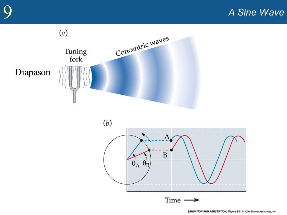 A Sine Wave Diapason Show concept of sine wave (Figure 9.5).