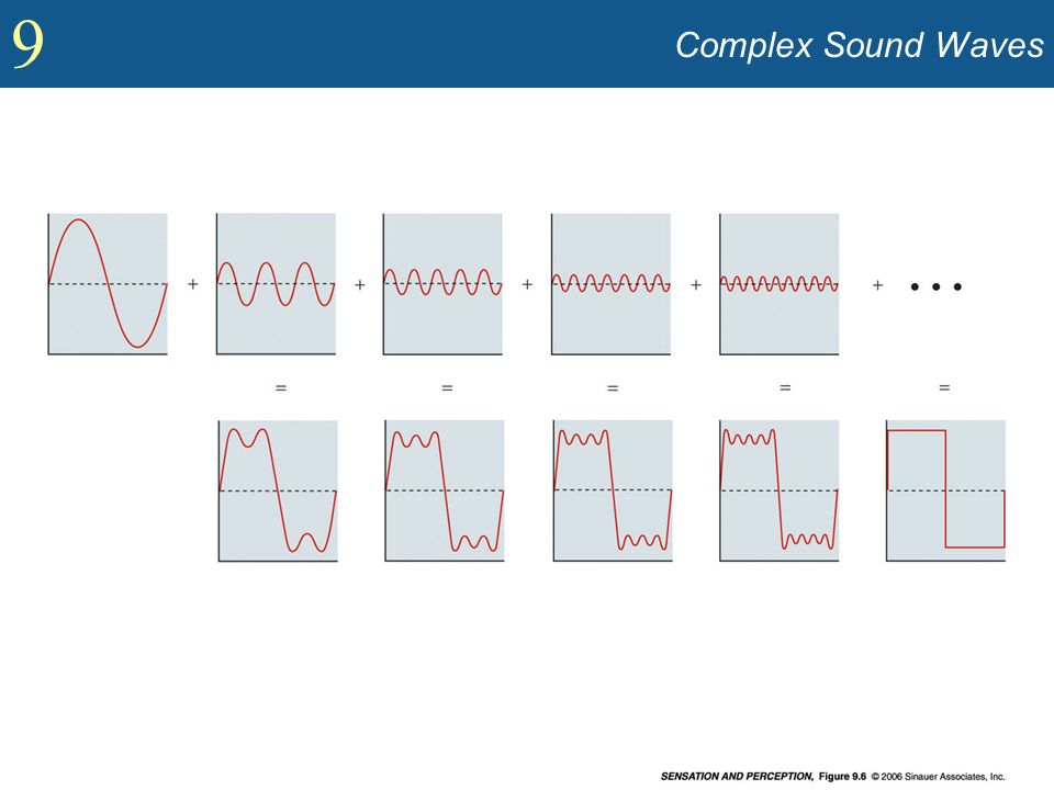Complex Sound Waves Show how every complex sound is combination of sine waves (Figure 9.6).
