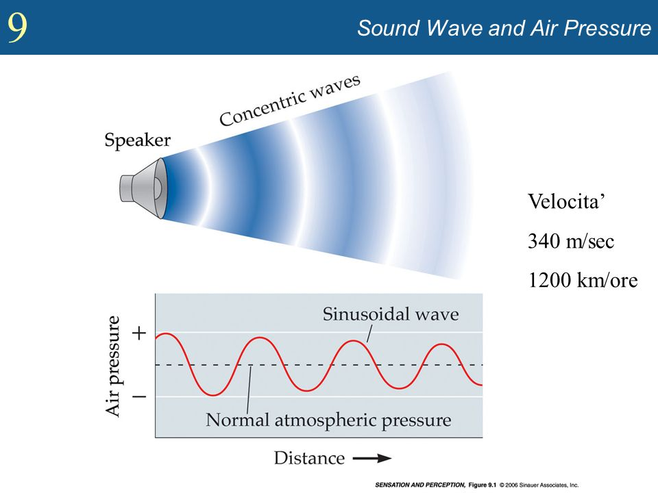 Sound Wave and Air Pressure
