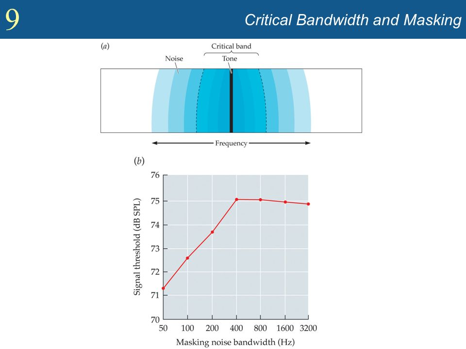 Critical Bandwidth and Masking
