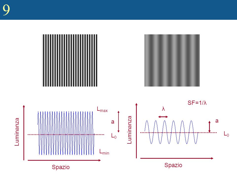 Spazio Luminanza L0 a λ SF=1/λ Spazio Luminanza L0 Lmax a Lmin