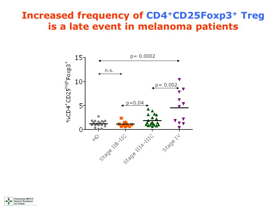 Increased frequency of CD4+CD25Foxp3+ Treg