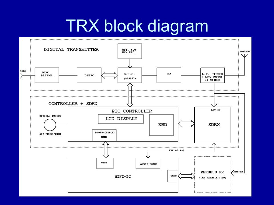 TRX block diagram