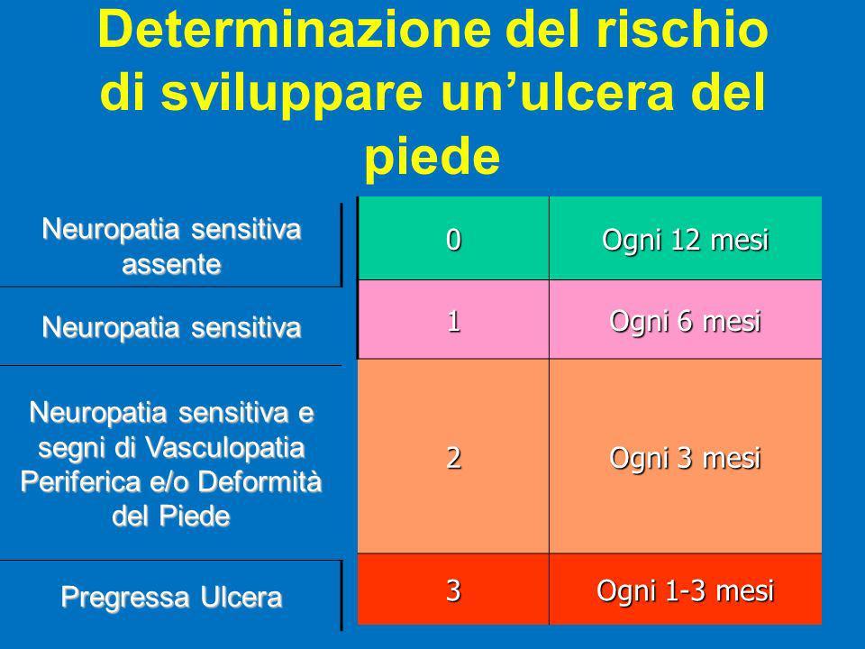 Determinazione del rischio di sviluppare un'ulcera del piede