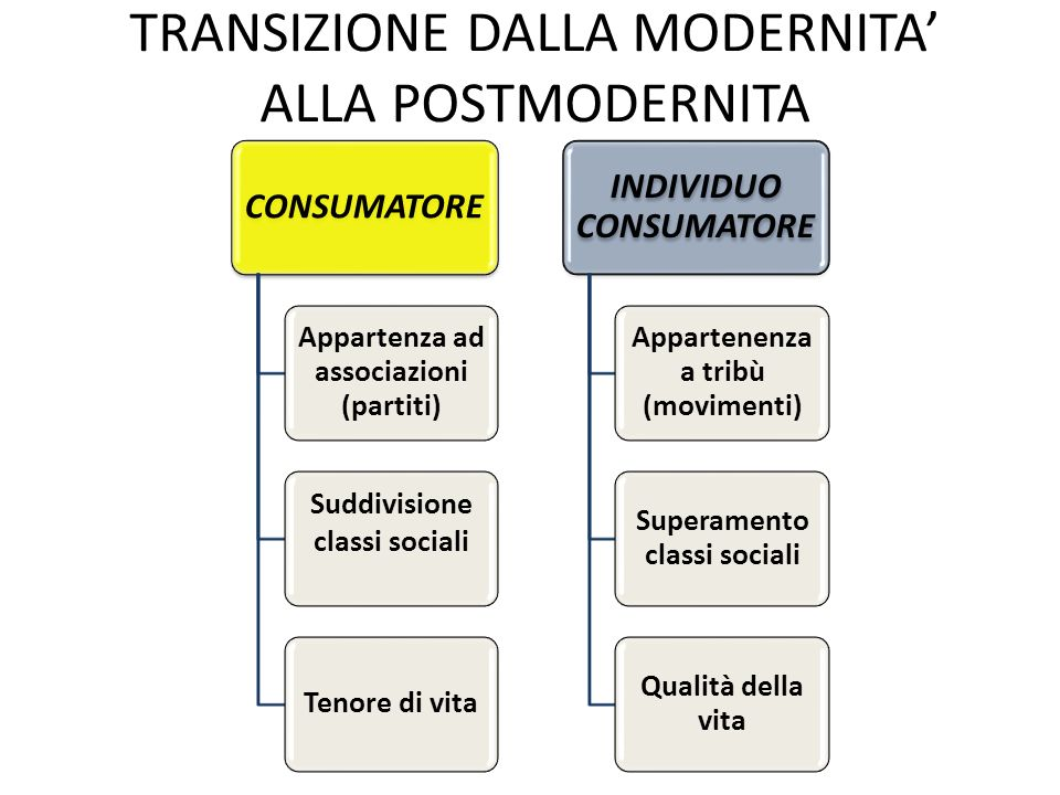 TRANSIZIONE DALLA MODERNITA' ALLA POSTMODERNITA