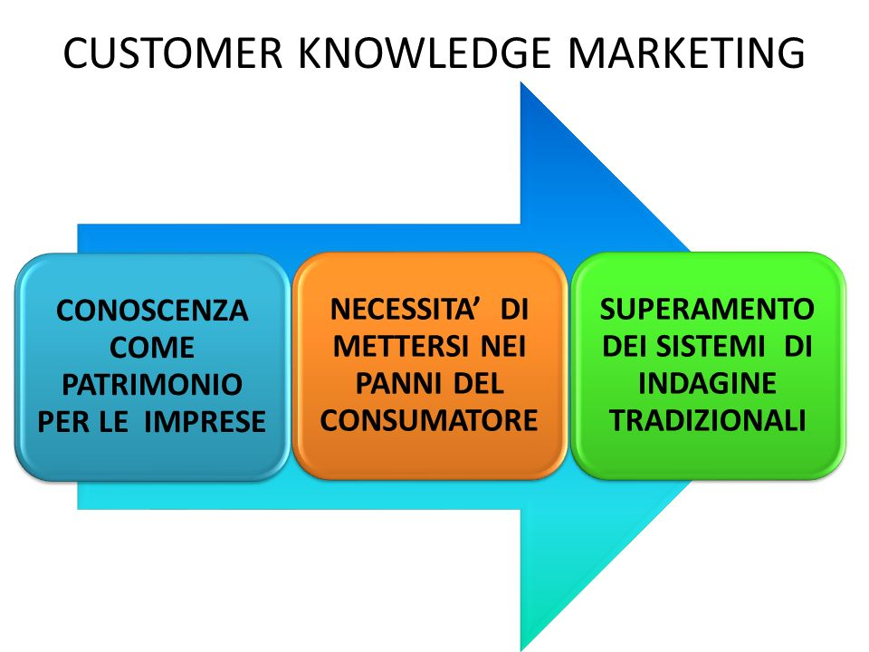 CUSTOMER KNOWLEDGE MARKETING
