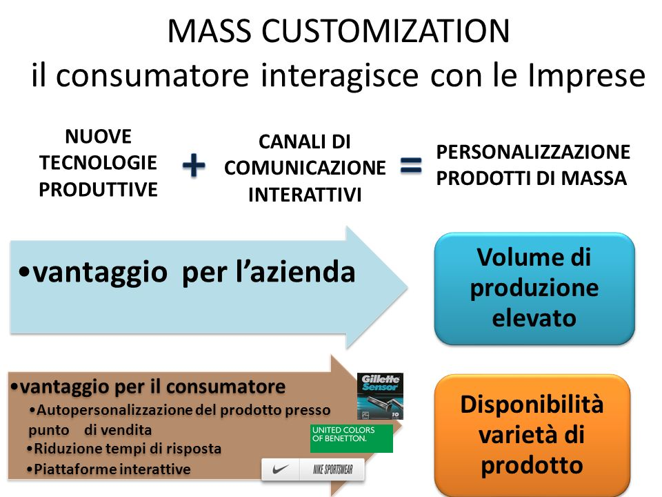 MASS CUSTOMIZATION il consumatore interagisce con le Imprese