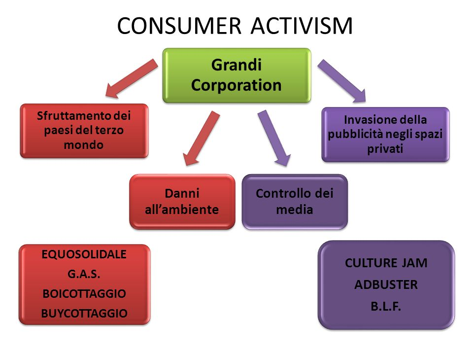 CONSUMER ACTIVISM Grandi Corporation CULTURE JAM ADBUSTER B.L.F.