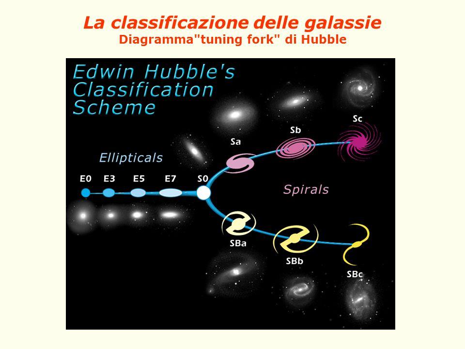 La classificazione delle galassie Diagramma tuning fork di Hubble