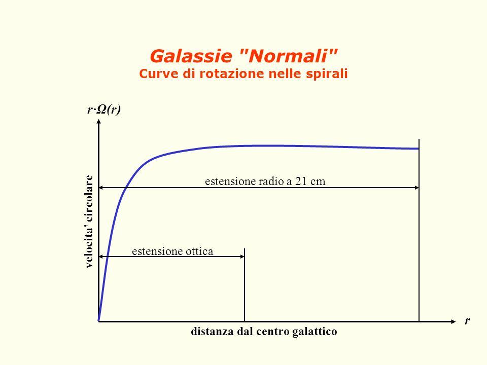 Galassie Normali Curve di rotazione nelle spirali
