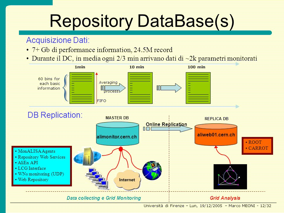 Repository DataBase(s)