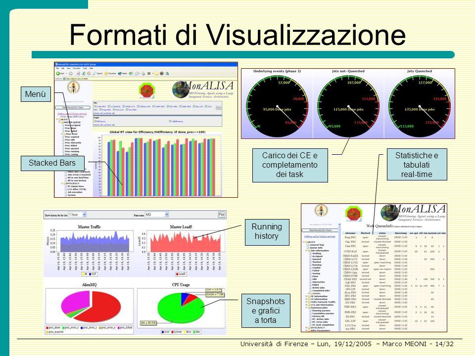 Formati di Visualizzazione