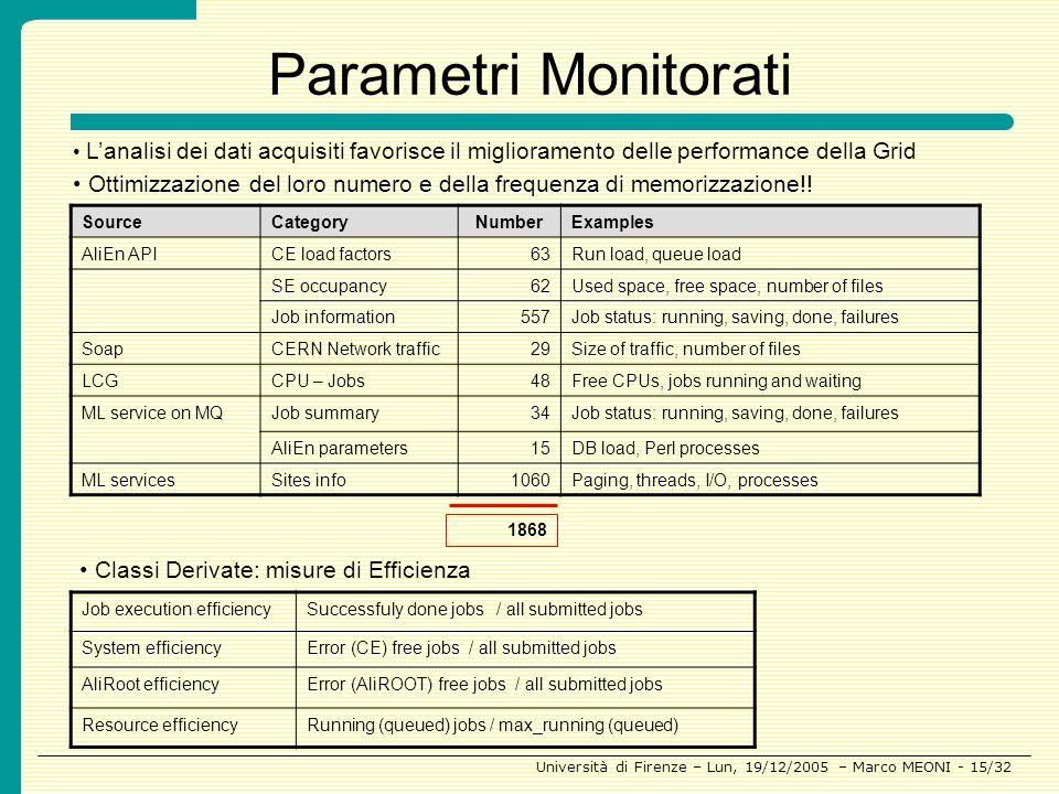 Parametri Monitorati L'analisi dei dati acquisiti favorisce il miglioramento delle performance della Grid.