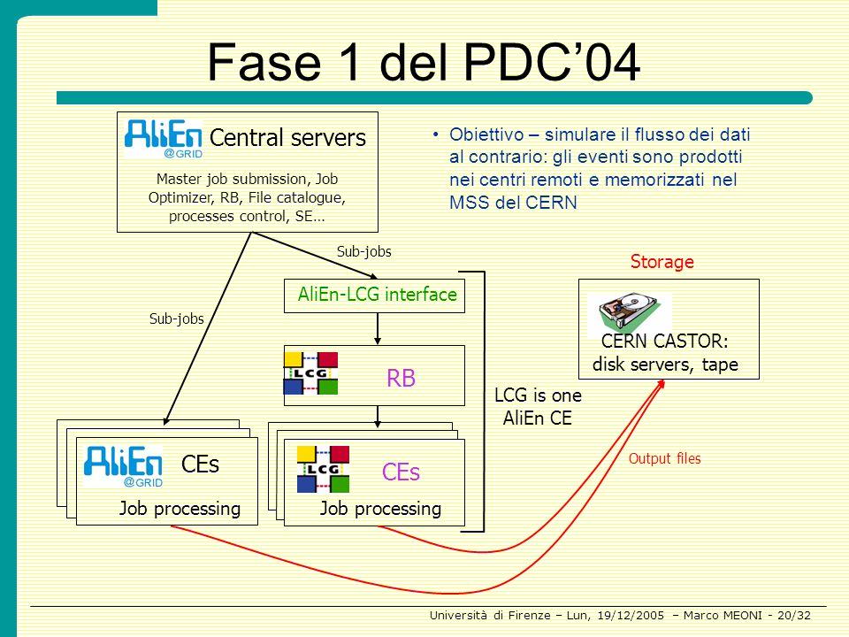 CERN CASTOR: disk servers, tape
