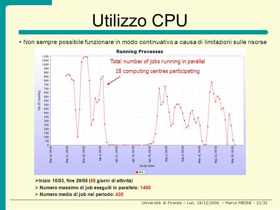 Utilizzo CPUNon sempre possibile funzionare in modo continuativo a causa di limitazioni sulle risorse.