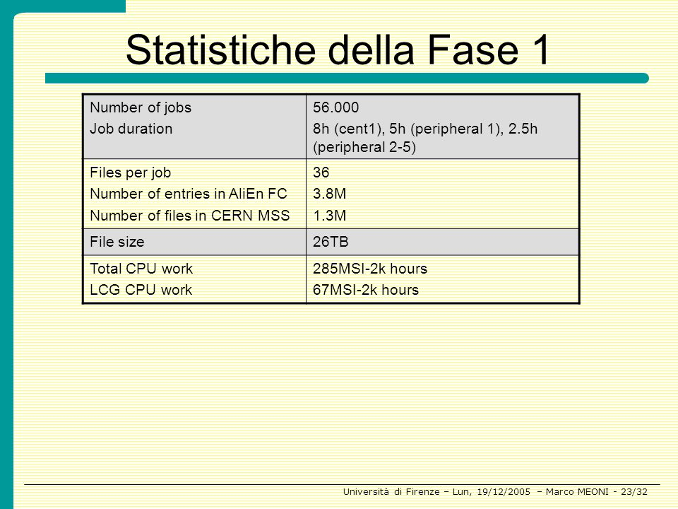 Statistiche della Fase 1