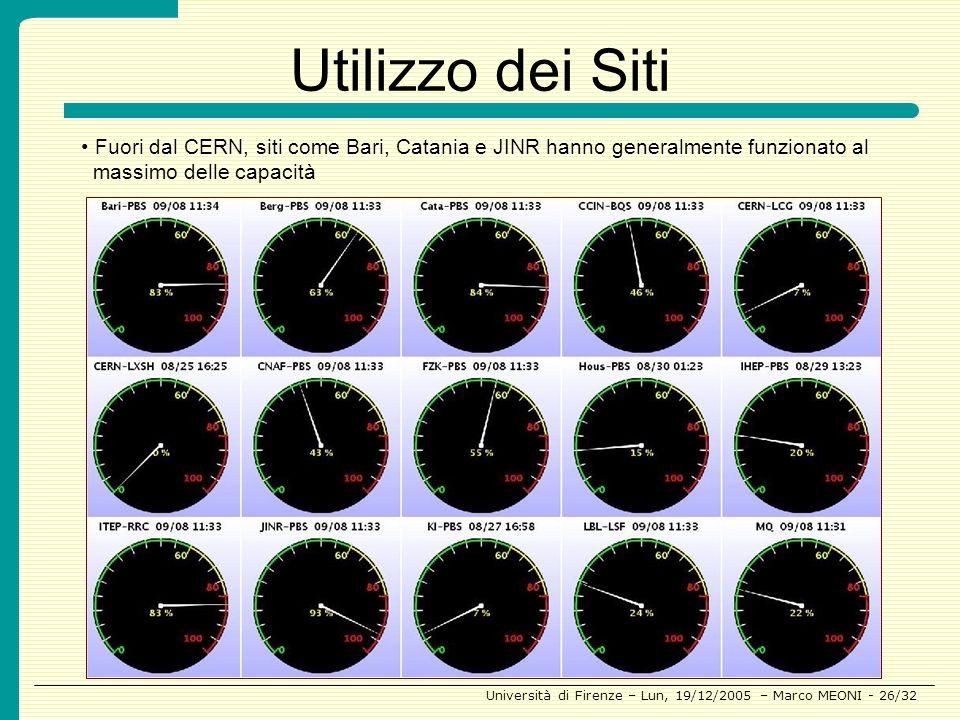 Utilizzo dei Siti Fuori dal CERN, siti come Bari, Catania e JINR hanno generalmente funzionato al massimo delle capacità.