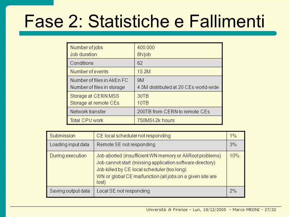 Fase 2: Statistiche e Fallimenti