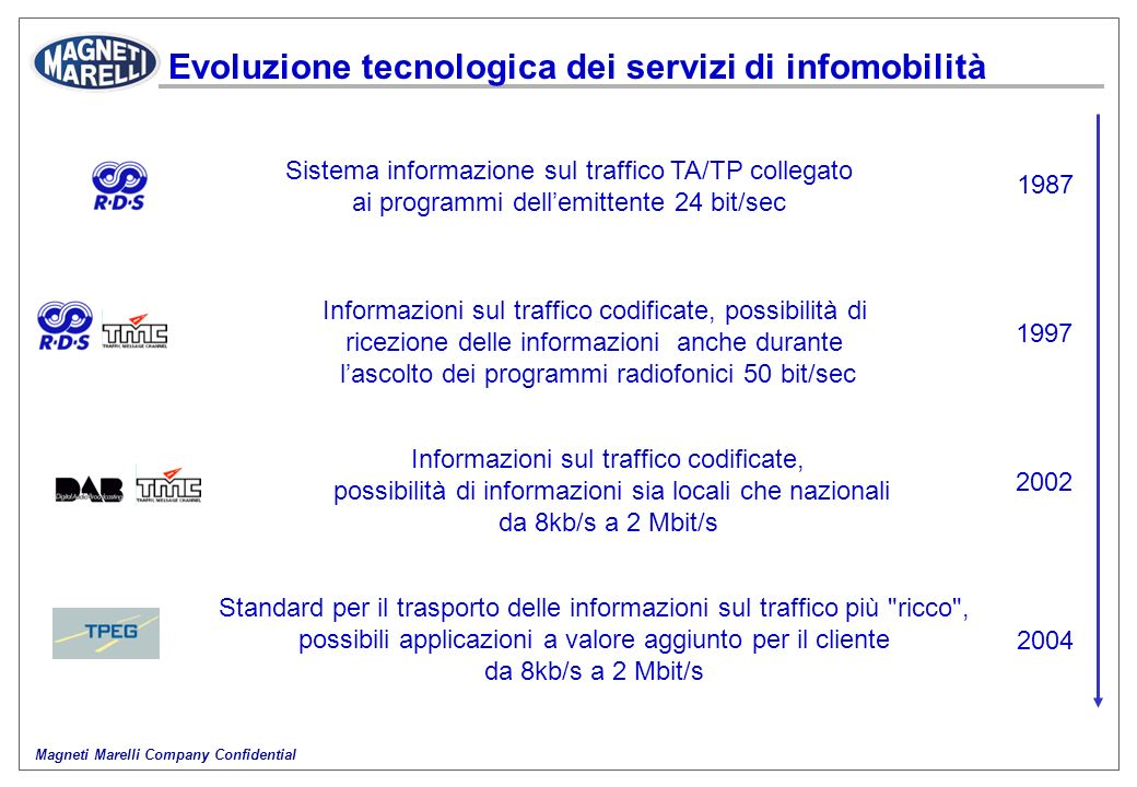 Evoluzione tecnologica dei servizi di infomobilità