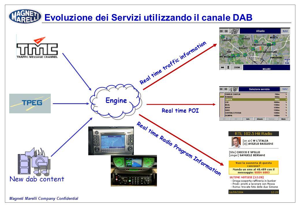 Evoluzione dei Servizi utilizzando il canale DAB