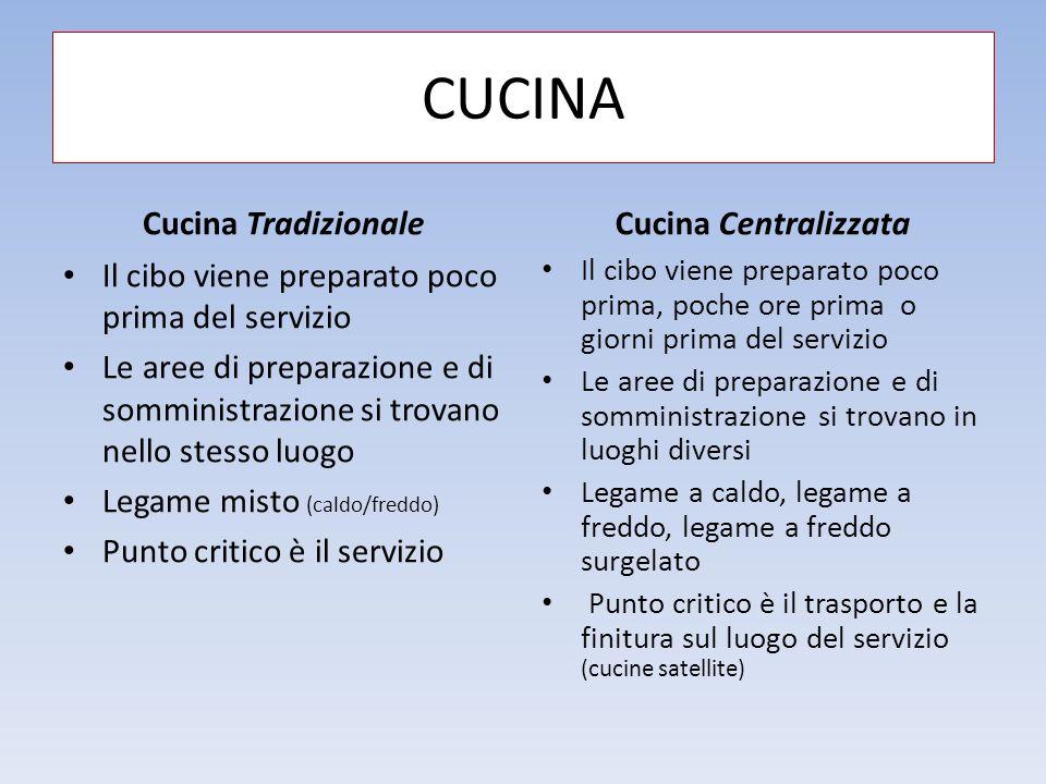 CUCINA Cucina Tradizionale Cucina Centralizzata