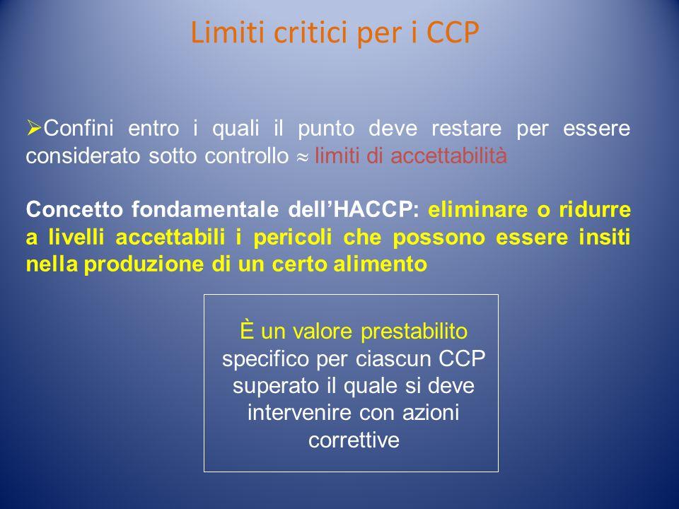 Limiti critici per i CCP