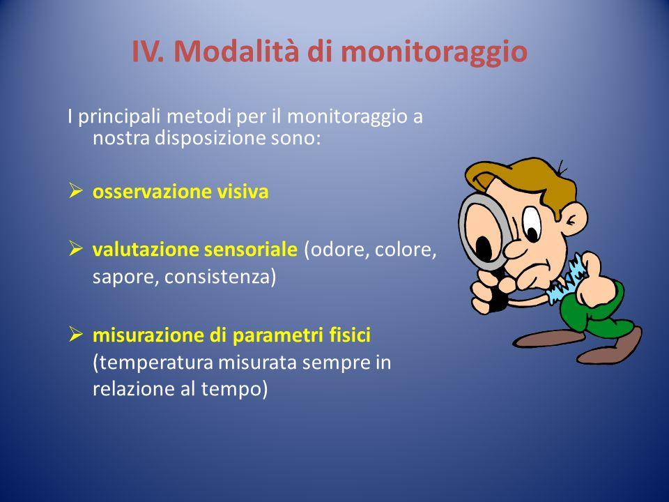IV. Modalità di monitoraggio