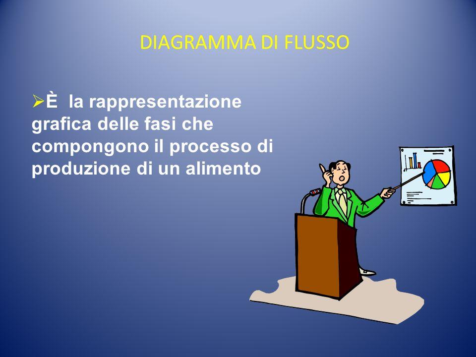 DIAGRAMMA DI FLUSSO È la rappresentazione grafica delle fasi che compongono il processo di produzione di un alimento.