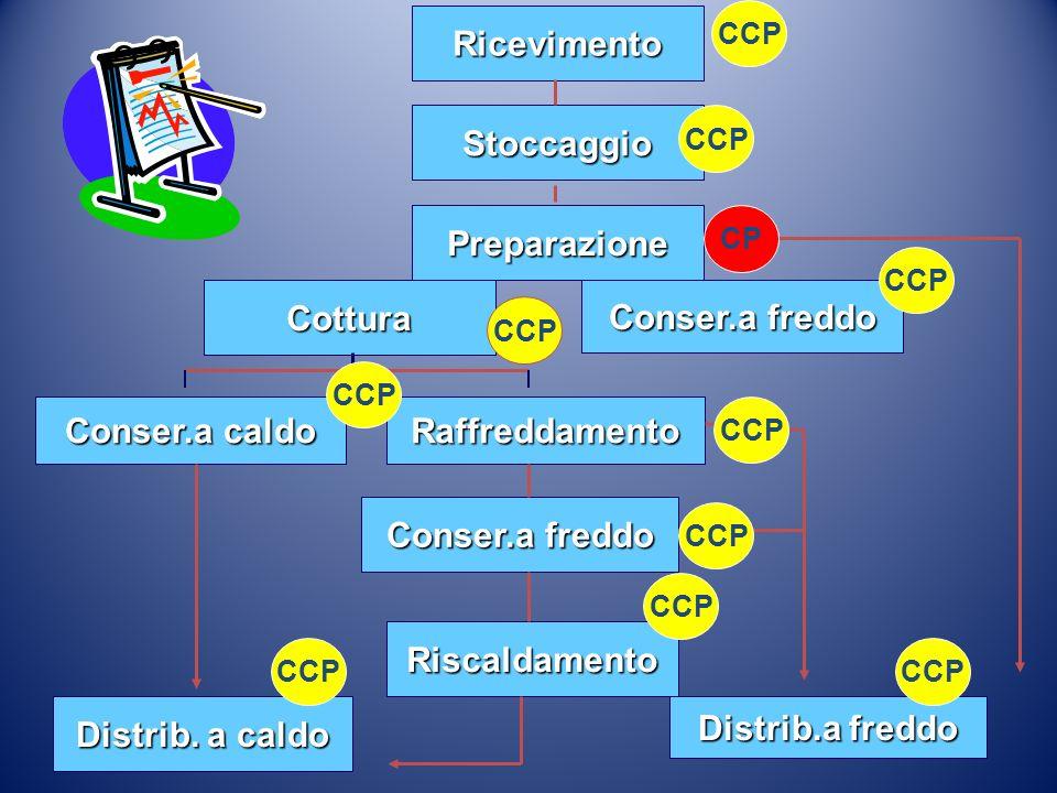 Ricevimento Stoccaggio Preparazione Cottura Conser.a freddo