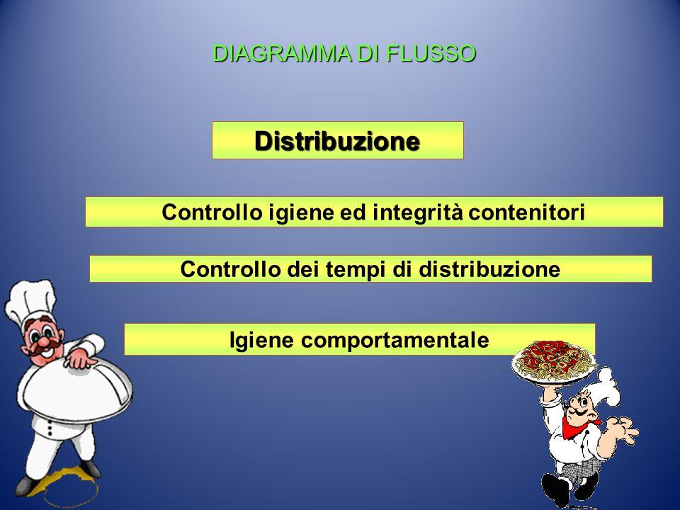 Distribuzione DIAGRAMMA DI FLUSSO