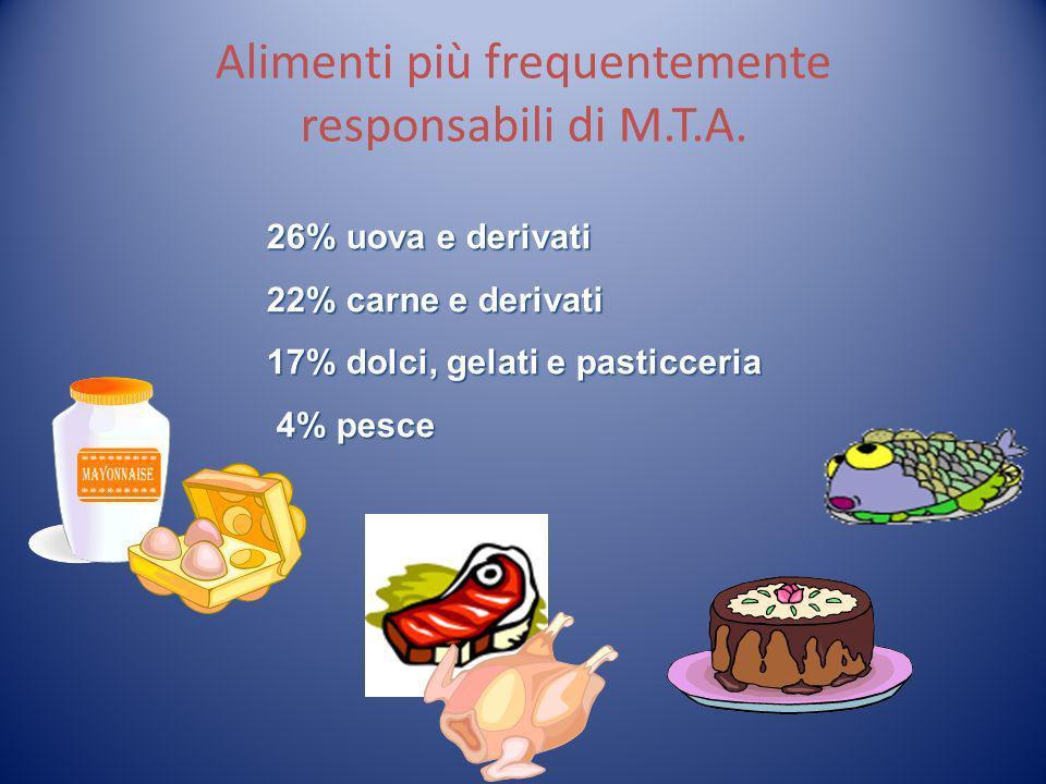 Alimenti più frequentemente responsabili di M.T.A.