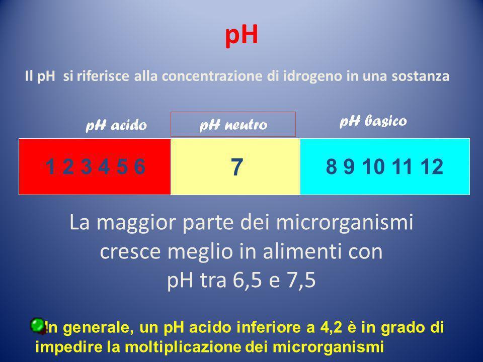 pH Il pH si riferisce alla concentrazione di idrogeno in una sostanza. pH basico. pH acido. pH neutro.