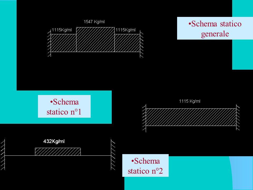 Schema statico generale