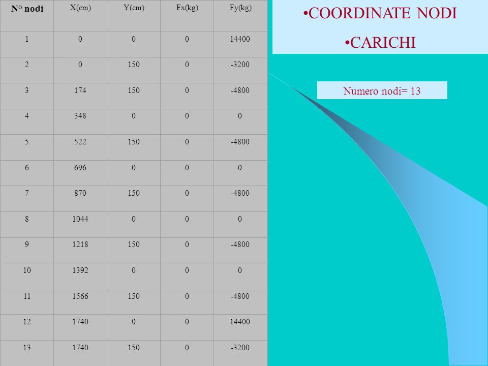COORDINATE NODI CARICHI Numero nodi= 13 N° nodi X(cm) Y(cm) Fx(kg)