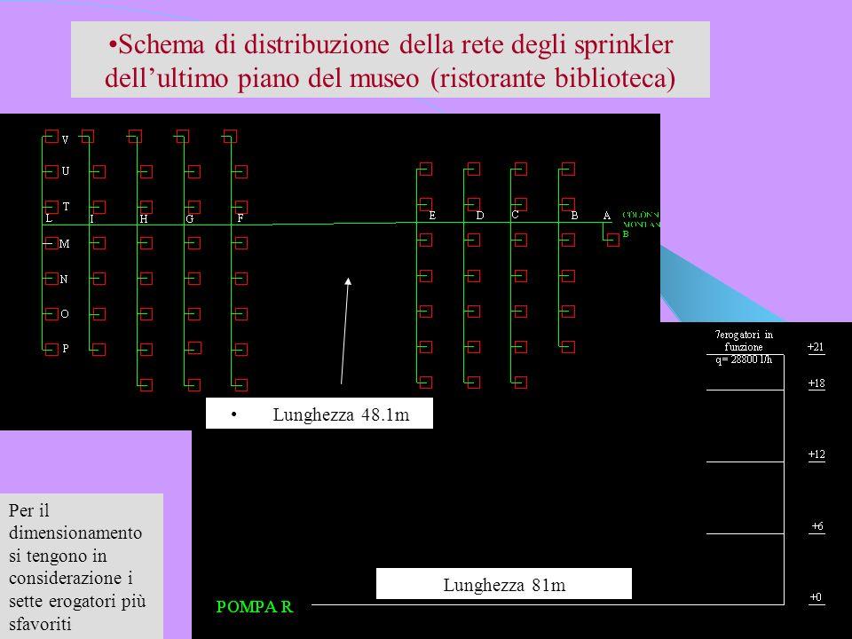 Schema di distribuzione della rete degli sprinkler dell'ultimo piano del museo (ristorante biblioteca)