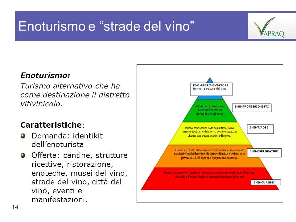 Enoturismo e strade del vino
