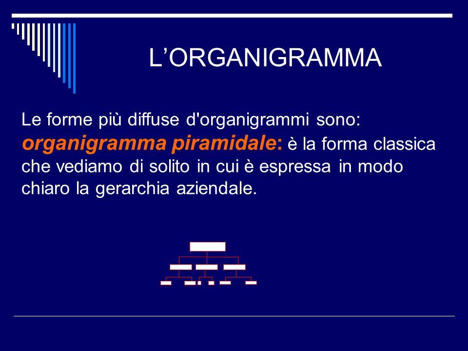 L'ORGANIGRAMMA Le forme più diffuse d organigrammi sono:
