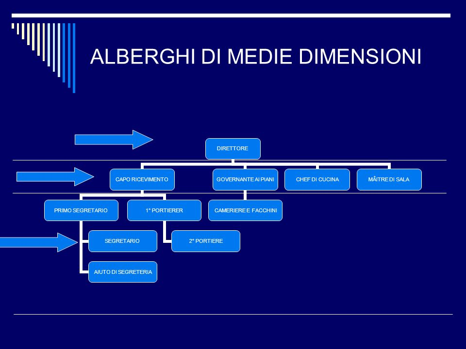 ALBERGHI DI MEDIE DIMENSIONI