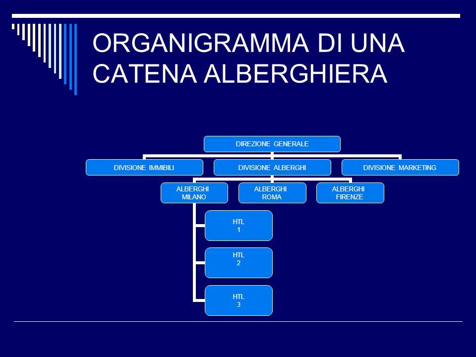 ORGANIGRAMMA DI UNA CATENA ALBERGHIERA