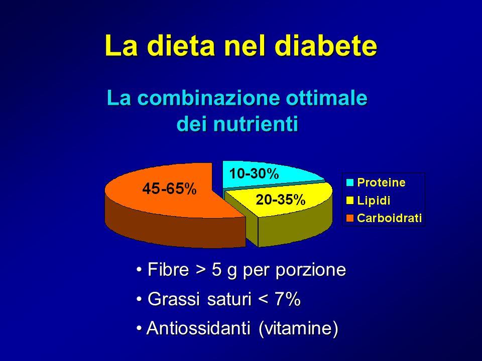 La combinazione ottimale dei nutrienti