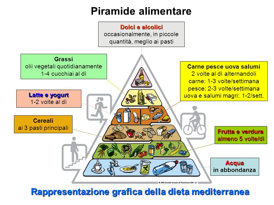 Piramide alimentare Rappresentazione grafica della dieta mediterranea