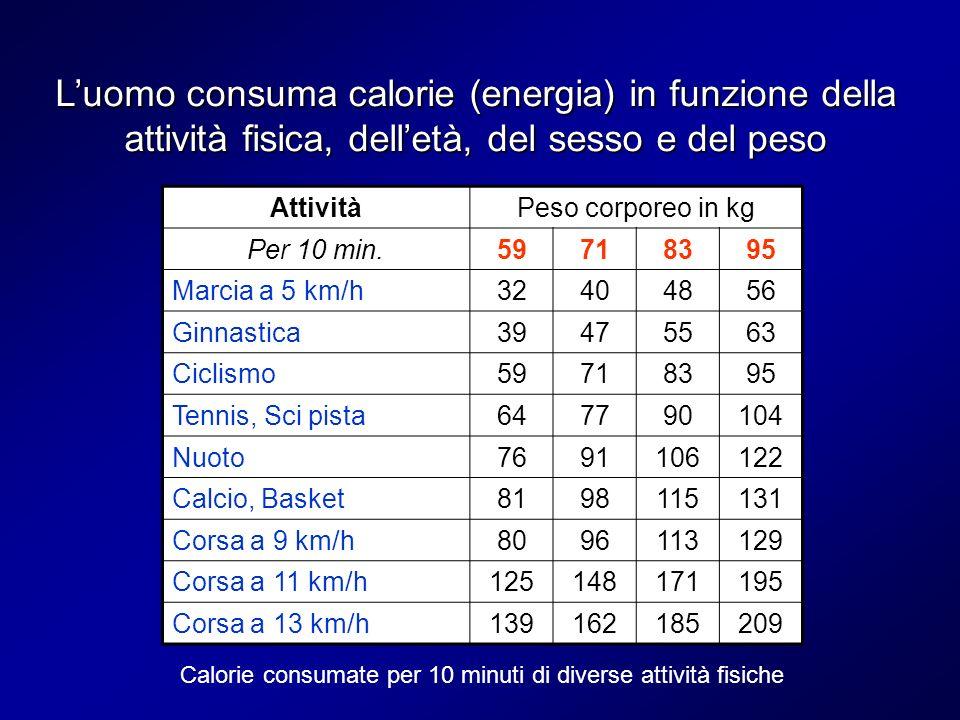 L'uomo consuma calorie (energia) in funzione della attività fisica, dell'età, del sesso e del peso
