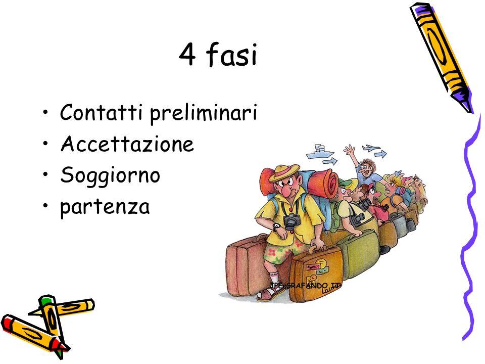 4 fasi Contatti preliminari Accettazione Soggiorno partenza
