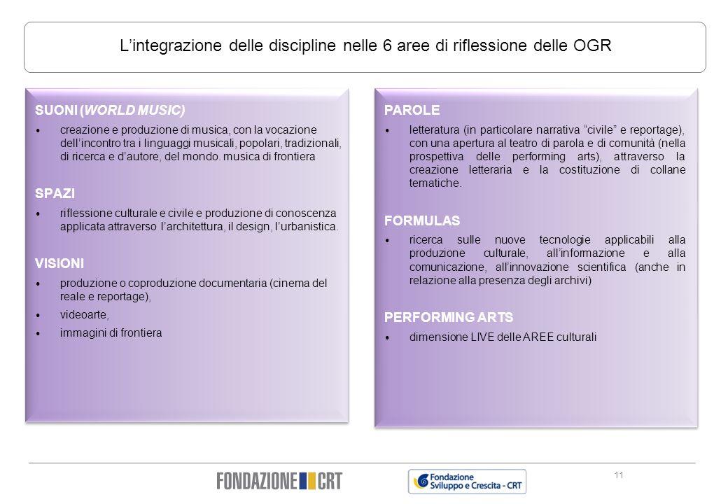 L'integrazione delle discipline nelle 6 aree di riflessione delle OGR