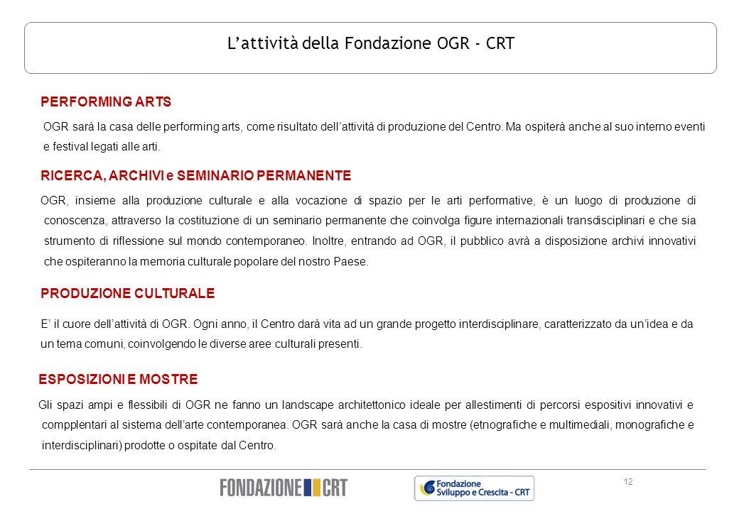 L'attività della Fondazione OGR - CRT