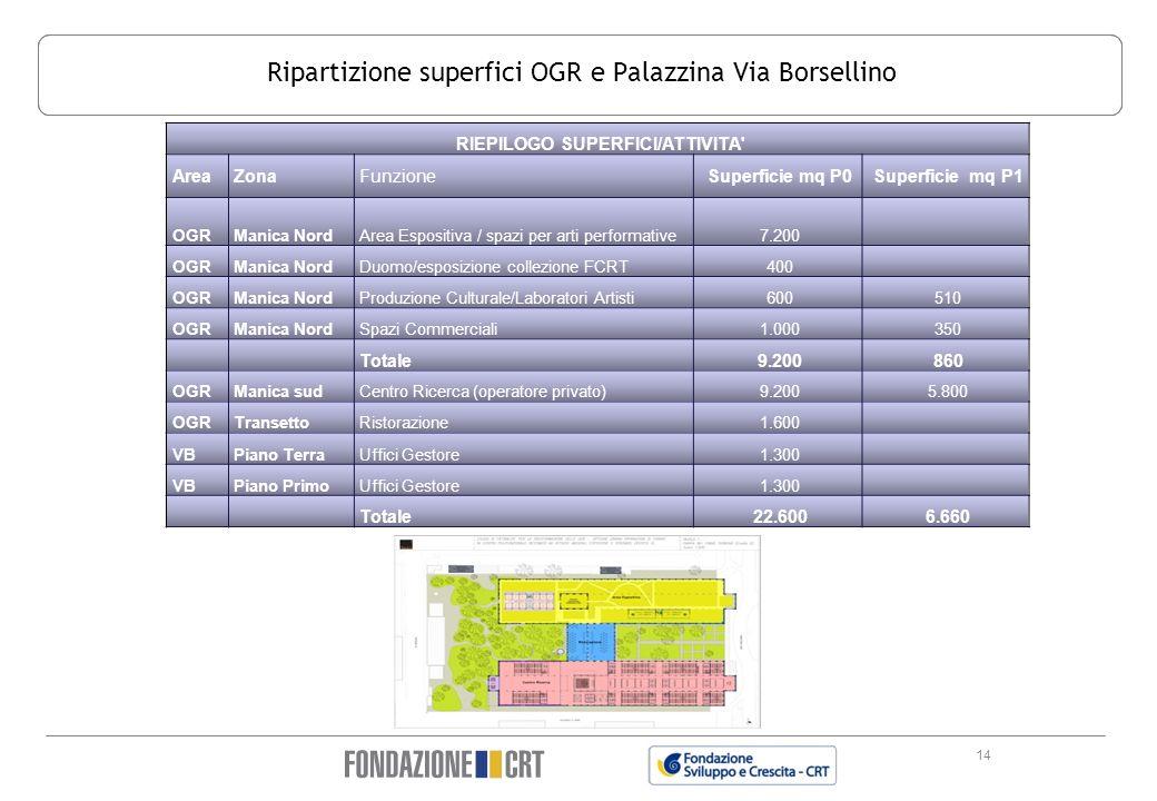 Ripartizione superfici OGR e Palazzina Via Borsellino