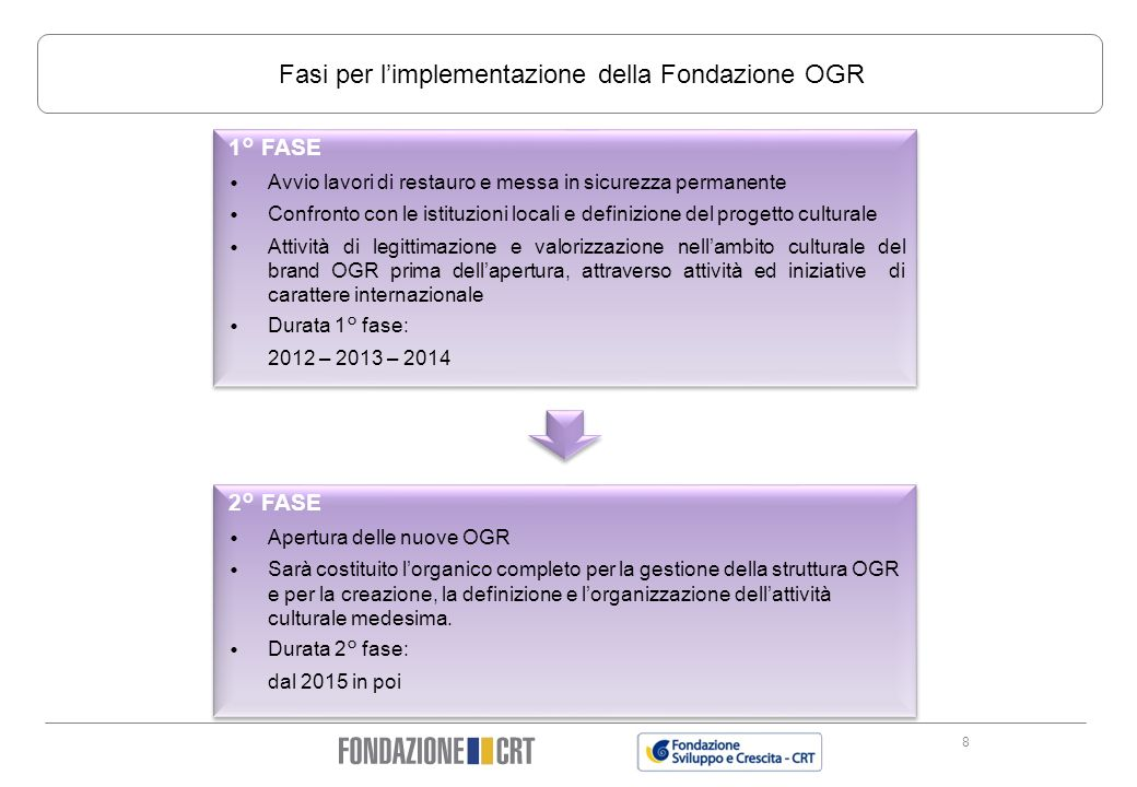Fasi per l'implementazione della Fondazione OGR